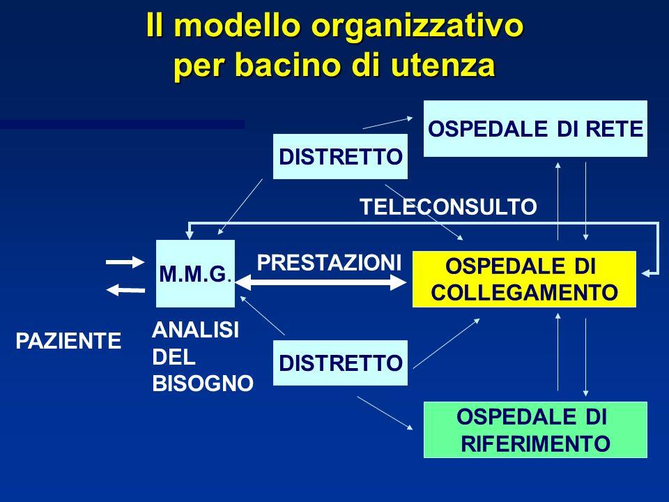 Il modello organizzativo per bacino di utenza M.M.G. PAZIENTE ANALISI DEL BISOGNO DISTRETTO OSPEDALE DI RETE OSPEDALE DI COLLEGAMENTO OSPEDALE DI RIFE