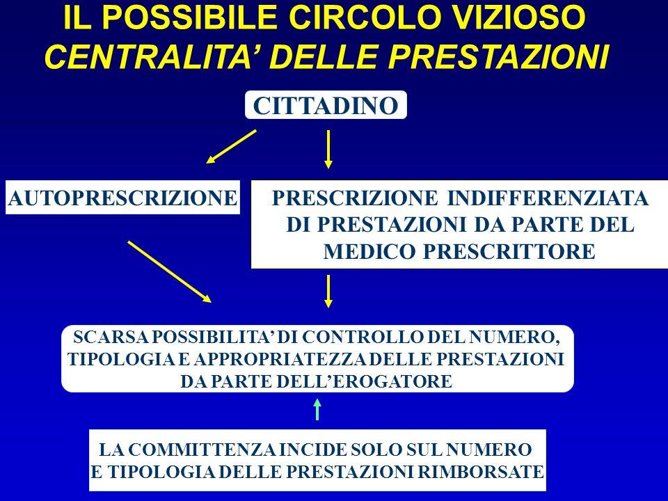 IL POSSIBILE CIRCOLO VIZIOSO CENTRALITA DELLE PRESTAZIONI CITTADINO AUTOPRESCRIZIONE SCARSA POSSIBILITA DI CONTROLLO DEL NUMERO, TIPOLOGIA E APPROPRIA