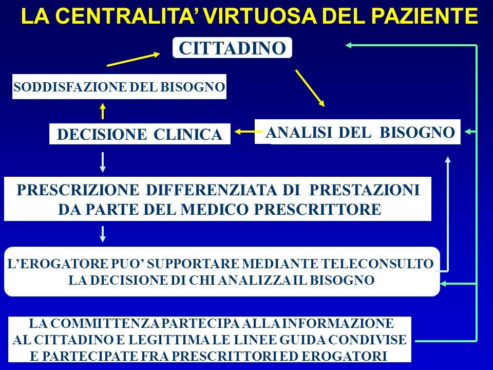 RETI DEL CARDIOPATICO CRONICO 2005 NELLA TUA REGIONE ESISTONO PROGETTI DI RETI PER IL CARDIOPATICO CRONICO .