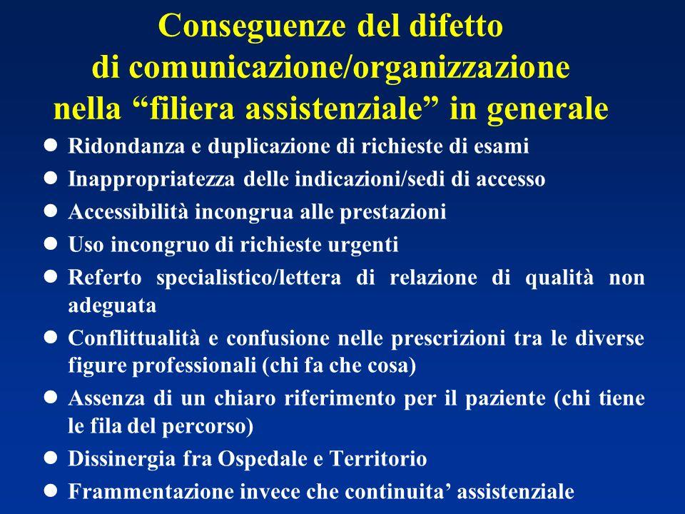 Conseguenze del difetto di comunicazione/organizzazione nella filiera assistenziale in generale lRidondanza e duplicazione di richieste di esami lInap