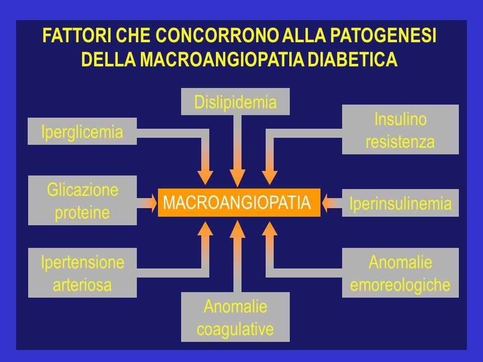 FATTORI CHE CONCORRONO ALLA PATOGENESI DELLA MACROANGIOPATIA DIABETICA MACROANGIOPATIA Dislipidemia Iperglicemia Ipertensione arteriosa Anomalie coagu