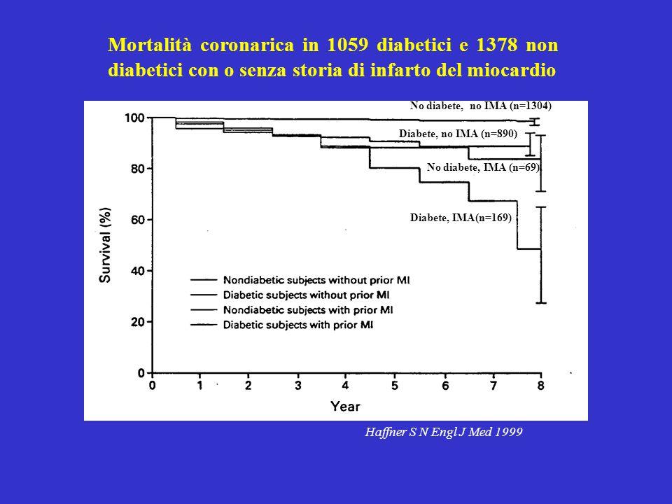Haffner S N Engl J Med 1999 Mortalità coronarica in 1059 diabetici e 1378 non diabetici con o senza storia di infarto del miocardio No diabete, no IMA