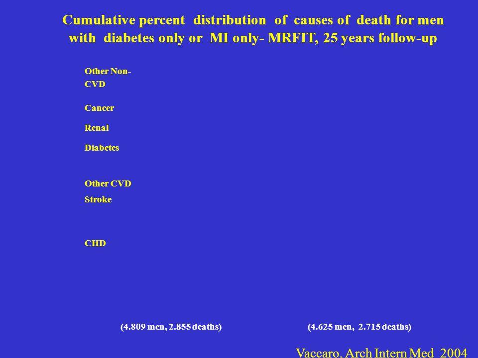 CHD Stroke Other CVD Diabetes Renal Cancer Other Non- CVD (4.809 men, 2.855 deaths)(4.625 men, 2.715 deaths) Cumulative percent distribution of causes