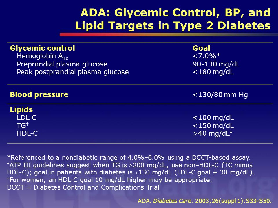 *Referenced to a nondiabetic range of 4.0%–6.0% using a DCCT-based assay. ATP III guidelines suggest when TG is 200 mg/dL, use non–HDL-C (TC minus HDL