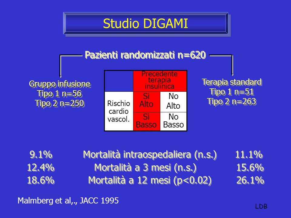 Malmberg et al,., JACC 1995 9.1% Mortalità intraospedaliera (n.s.) 11.1% 12.4% Mortalità a 3 mesi (n.s.) 15.6% 18.6% Mortalità a 12 mesi (p<0.02) 26.1