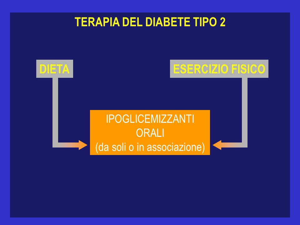 TERAPIA DEL DIABETE TIPO 2 DIETAESERCIZIO FISICO IPOGLICEMIZZANTI ORALI (da soli o in associazione)