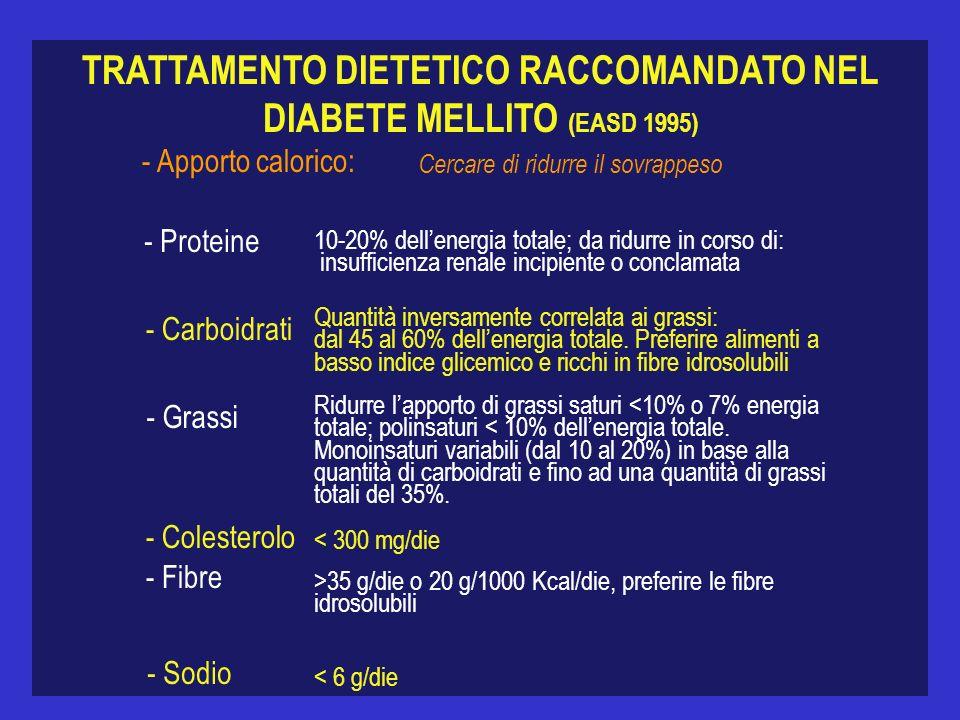 TRATTAMENTO DIETETICO RACCOMANDATO NEL DIABETE MELLITO (EASD 1995) - Apporto calorico: Cercare di ridurre il sovrappeso - Proteine - Carboidrati - Gra