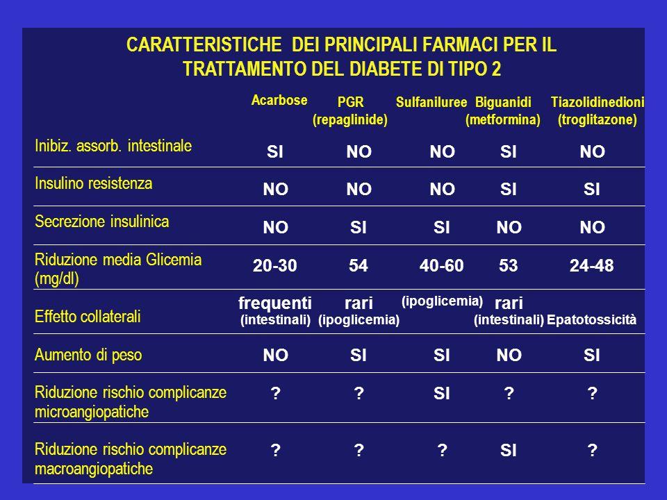 CARATTERISTICHE DEI PRINCIPALI FARMACI PER IL TRATTAMENTO DEL DIABETE DI TIPO 2 Inibiz. assorb. intestinale Insulino resistenza Secrezione insulinica