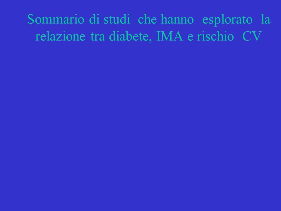 Sommario di studi che hanno esplorato la relazione tra diabete, IMA e rischio CV