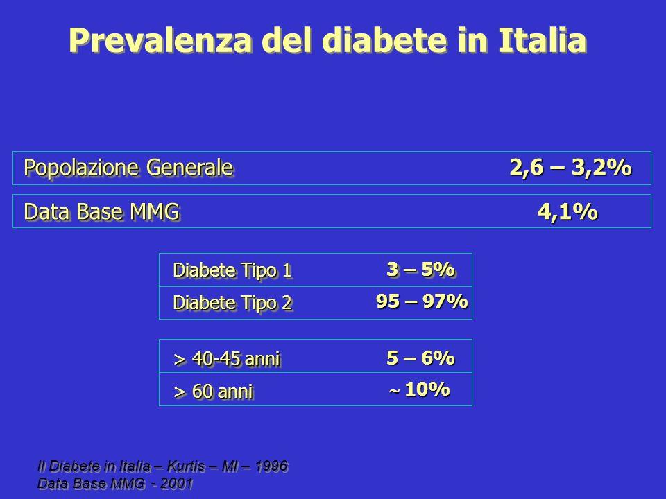 Haffner S N Engl J Med 1999 Mortalità coronarica in 1059 diabetici e 1378 non diabetici con o senza storia di infarto del miocardio No diabete, no IMA (n=1304) Diabete, no IMA (n=890) No diabete, IMA (n=69) Diabete, IMA(n=169)