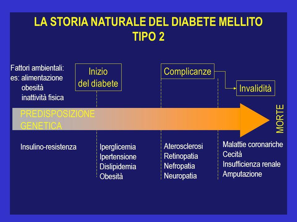 LA STORIA NATURALE DEL DIABETE MELLITO TIPO 2 MORTE Inizio del diabete Complicanze Invalidità Fattori ambientali: es: alimentazione obesità inattività