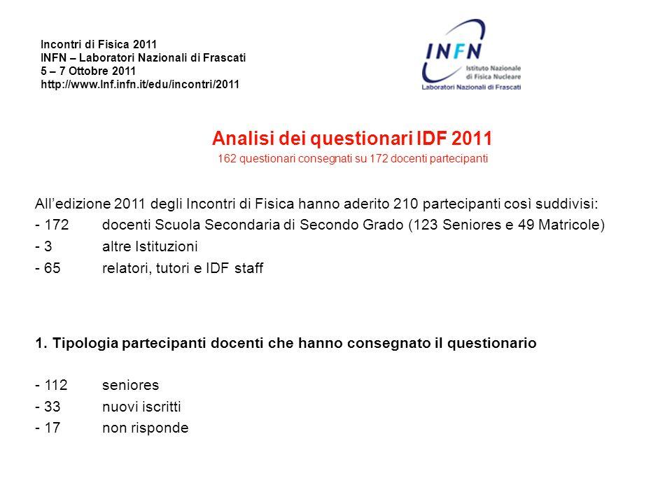 Analisi dei questionari IDF 2011 162 questionari consegnati su 172 docenti partecipanti Alledizione 2011 degli Incontri di Fisica hanno aderito 210 pa