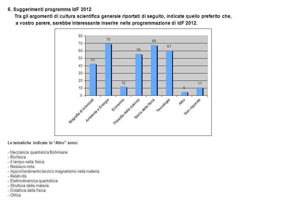 6. Suggerimenti programma IdF 2012 Tra gli argomenti di cultura scientifica generale riportati di seguito, indicate quello preferito che, a vostro par