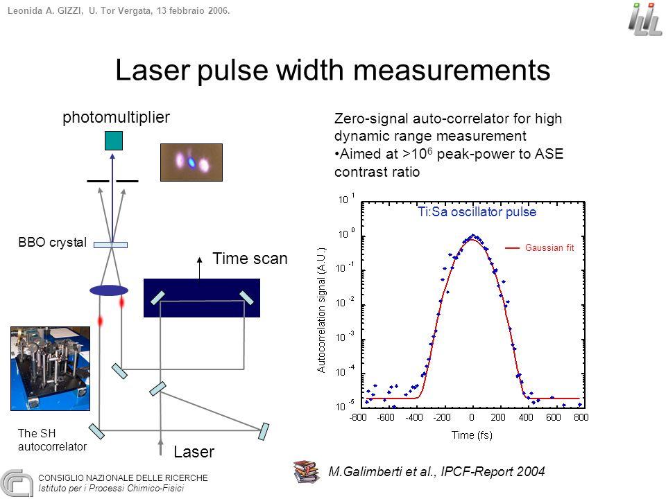 CONSIGLIO NAZIONALE DELLE RICERCHE Istituto per i Processi Chimico-Fisici Leonida A. GIZZI, U. Tor Vergata, 13 febbraio 2006. Laser pulse width measur