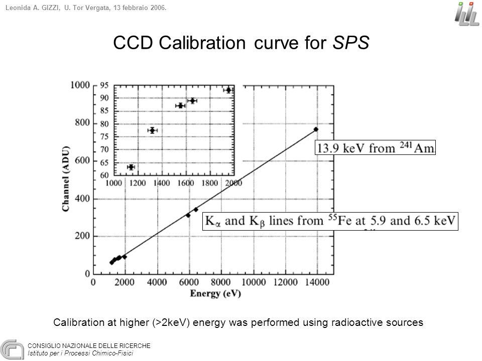 CONSIGLIO NAZIONALE DELLE RICERCHE Istituto per i Processi Chimico-Fisici Leonida A. GIZZI, U. Tor Vergata, 13 febbraio 2006. CCD Calibration curve fo