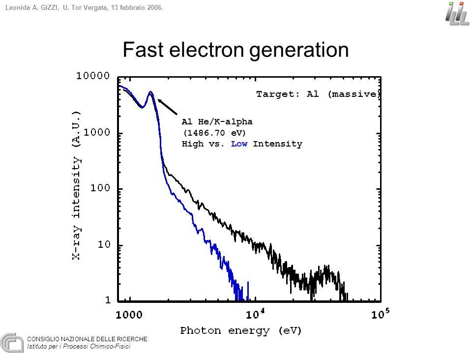 CONSIGLIO NAZIONALE DELLE RICERCHE Istituto per i Processi Chimico-Fisici Leonida A. GIZZI, U. Tor Vergata, 13 febbraio 2006. Fast electron generation