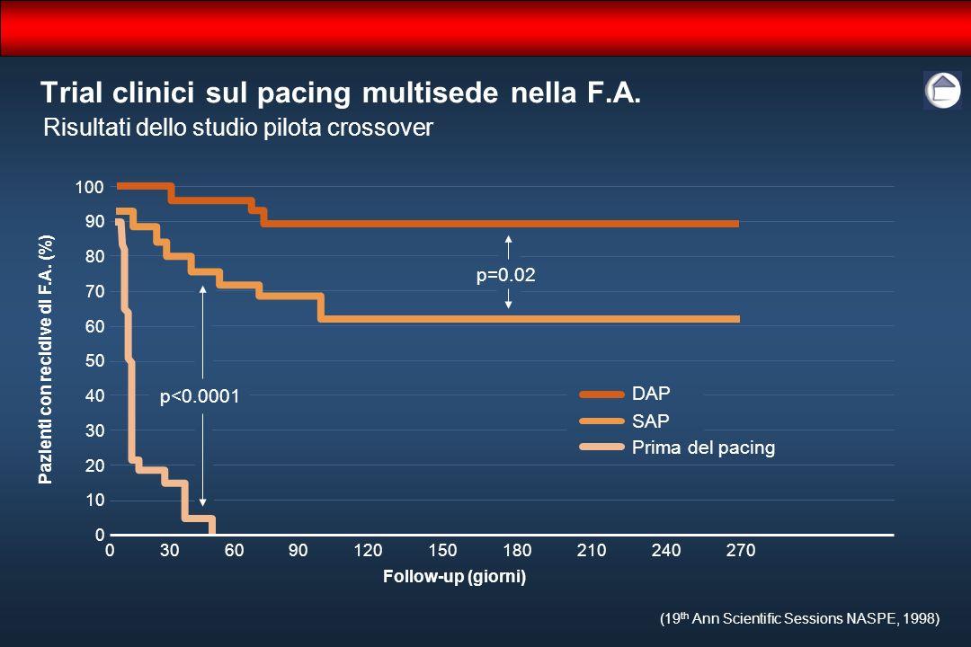 100 80 60 40 20 0 180 Pazienti con recidive di F.A. (%) 60120270 0 240 Follow-up (giorni) DAP SAP p=0.02 Trial clinici sul pacing multisede nella F.A.