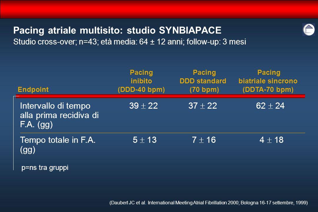 Pacing atriale multisito: studio SYNBIAPACE (Daubert JC et al. International Meeting Atrial Fibrillation 2000; Bologna 16-17 settembre, 1999) Studio c