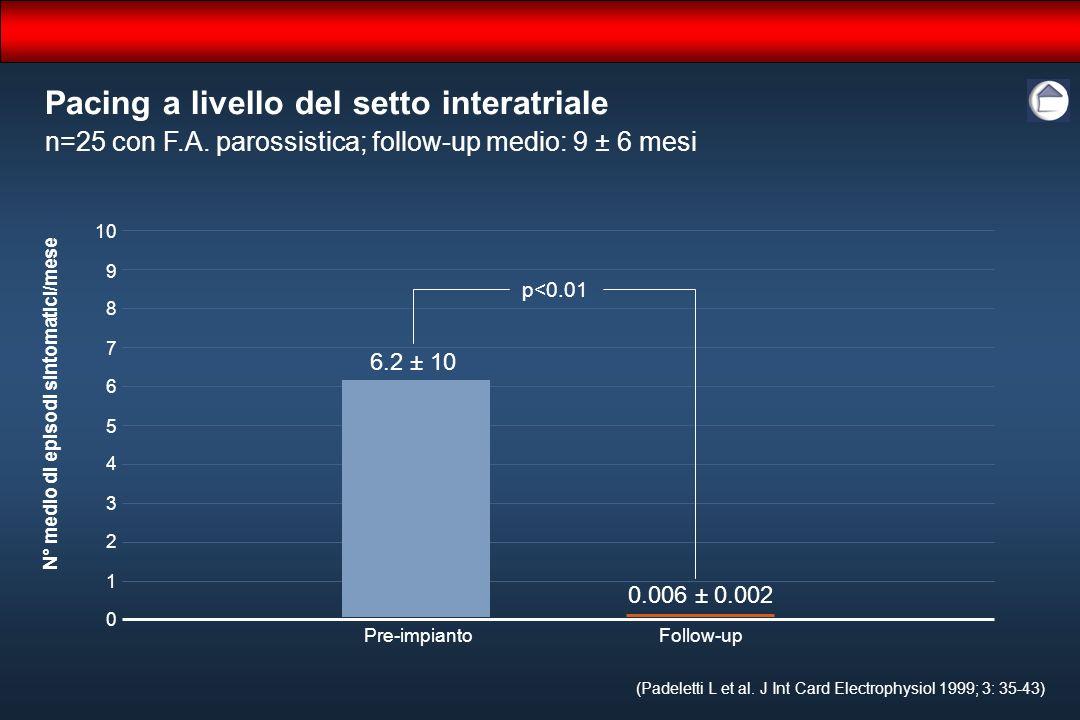Pacing a livello del setto interatriale (Padeletti L et al. J Int Card Electrophysiol 1999; 3: 35-43) 10 8 6 4 2 0 Follow-up N° medio di episodi sinto