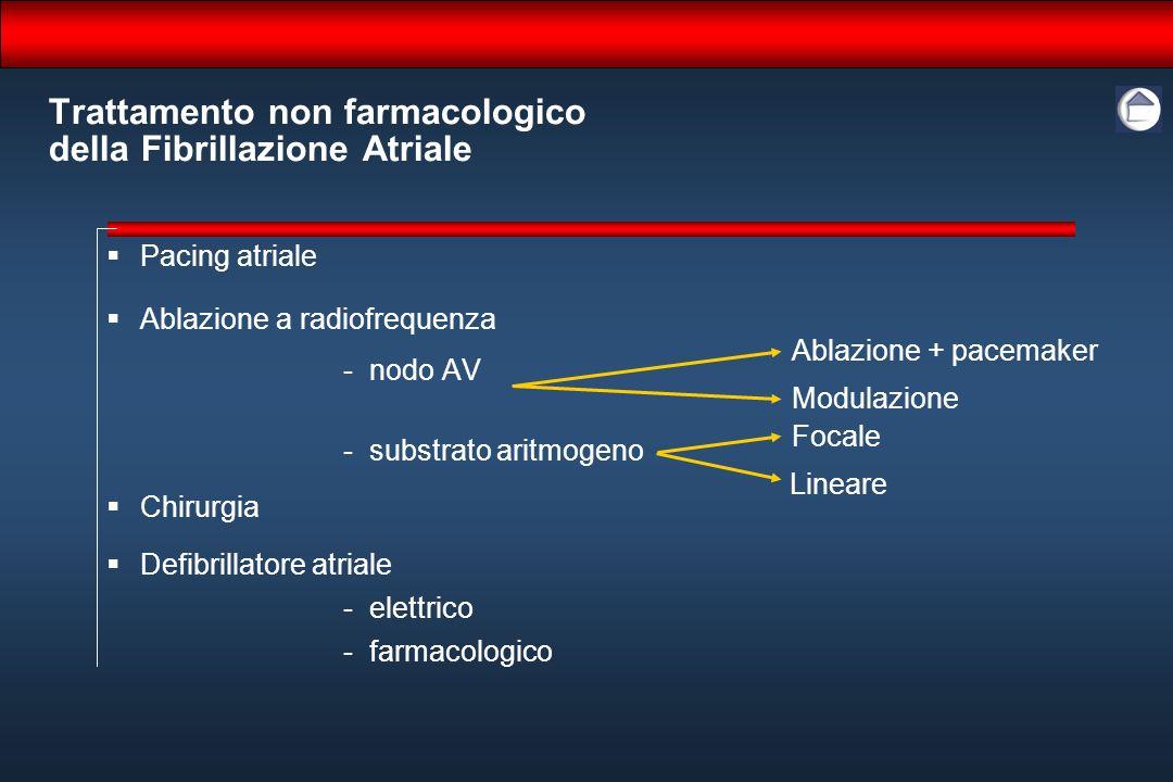Trattamento non farmacologico della Fibrillazione Atriale Pacing atriale Ablazione a radiofrequenza -nodo AV -substrato aritmogeno Chirurgia Defibrill