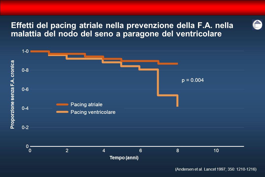 1-0 0-8 0-6 0-4 0-2 0 6 Proporzione senza F.A. cronica Effetti del pacing atriale nella prevenzione della F.A. nella malattia del nodo del seno a para