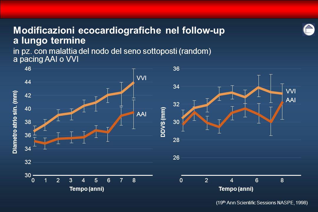 (19 th Ann Scientific Sessions NASPE, 1998) 46 44 40 38 34 30 8 Diametro atrio sin. (mm) 47 0 Tempo (anni) 32 36 42 65132 36 34 30 28 8 DDVS (mm) 4 0