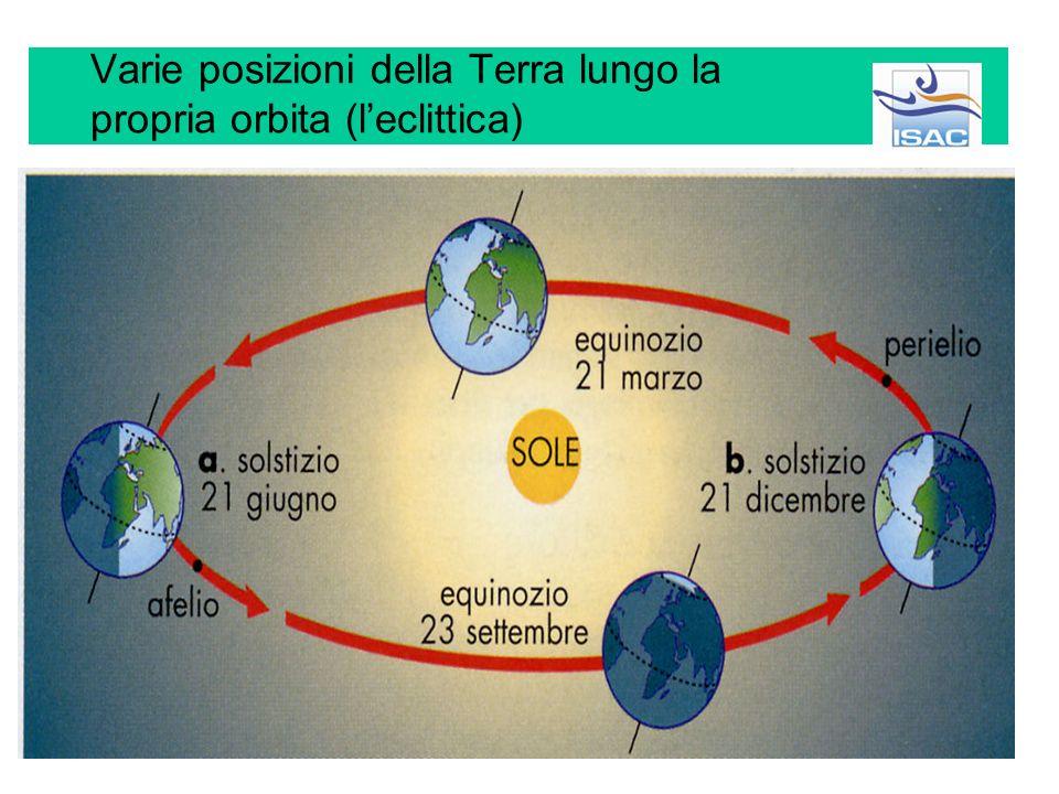 Cause dei cambiamenti climatici Astronomiche Non ricorrenti: meteoriti, passaggio di una nube stellare Cicliche: variazione dei parameti orbitali tere
