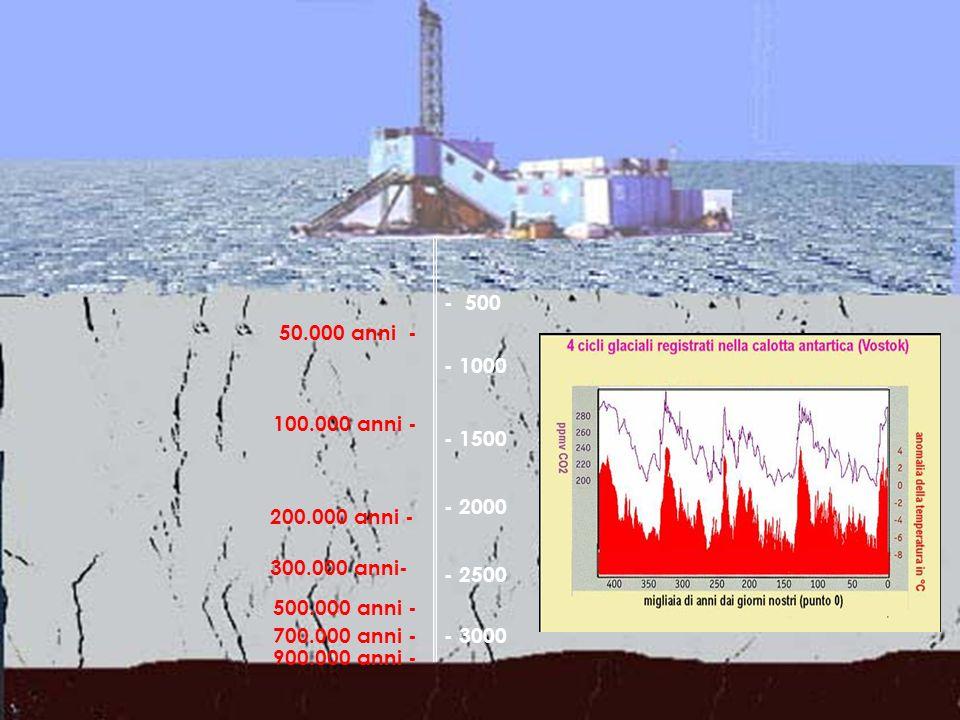 GHIACCIO CONTINENTALE Le calotte di ghiaccio racchiudono la storia dettagliata di tutti gli eventi climatici che sono avvenuti nellultimo milione di a