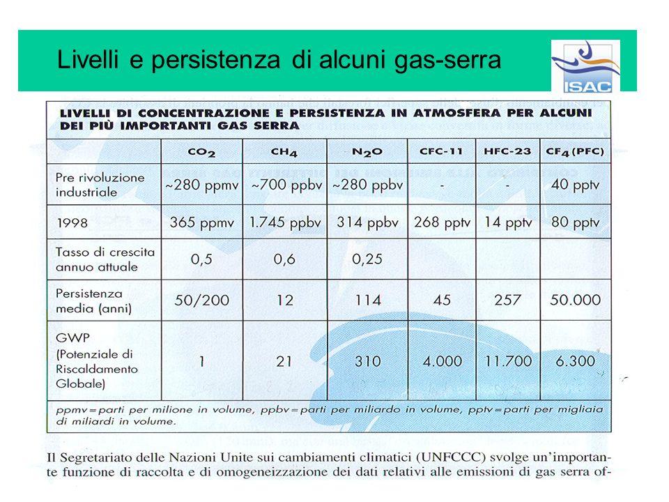 Luomo contribuisce a riscaldare il Pianeta con la produzione di CO 2 Da circa 200 anni, luso di combustibili fossili inverte il processo che le piante