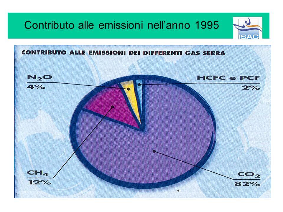 Livelli e persistenza di alcuni gas-serra
