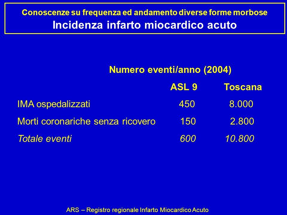 Conoscenze su frequenza ed andamento diverse forme morbose Incidenza infarto miocardico acuto ARS – Registro regionale Infarto Miocardico Acuto Numero eventi/anno (2004) ASL 9 Toscana IMA ospedalizzati 450 8.000 Morti coronariche senza ricovero 150 2.800 Totale eventi 600 10.800
