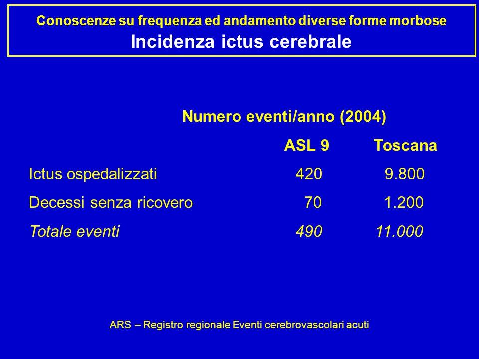 Conoscenze su frequenza ed andamento diverse forme morbose Incidenza ictus cerebrale Numero eventi/anno (2004) ASL 9 Toscana Ictus ospedalizzati 420 9.800 Decessi senza ricovero 70 1.200 Totale eventi 490 11.000 ARS – Registro regionale Eventi cerebrovascolari acuti