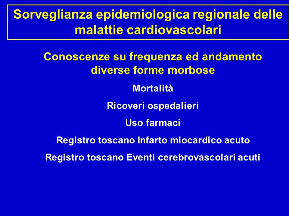 Conoscenze su frequenza ed andamento diverse forme morbose Mortalità Certificati di morte 2005 Numero deceduti/anno ASL 12 Toscana Malattie circolatorie 750 16.600 Cardiopatia ischemica 250 5.100 Malattie cerebrovascolari 260 5.200