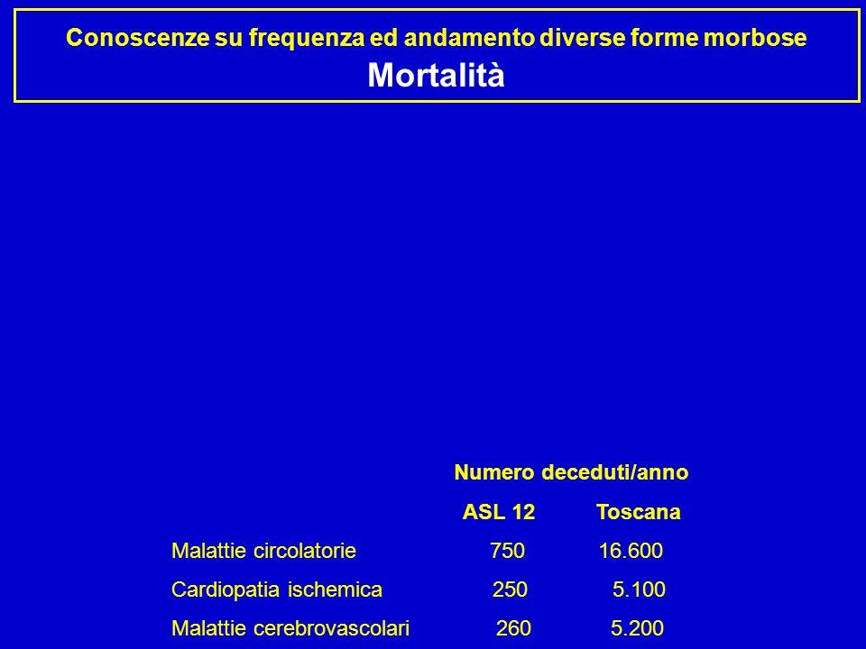 Conoscenze su frequenza ed andamento diverse forme morbose Ospedalizzazione Numero ricoveri/anno ASL 9 Toscana Malattie circolatorie 4.690 110.600 Cardiopatia ischemica 1.410 26.500 Malattie cerebrovascolari 1.050 24.400 SDO 2005
