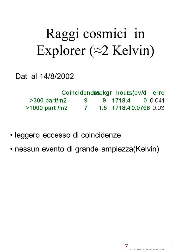 Raggi cosmici in Explorer (2 Kelvin) Dati al 14/8/2002 leggero eccesso di coincidenze nessun evento di grande ampiezza(Kelvin)