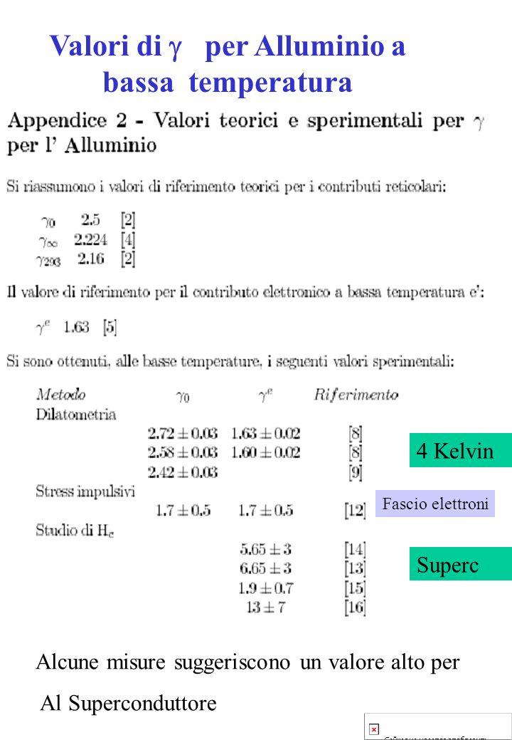 4 Kelvin Superc Alcune misure suggeriscono un valore alto per Al Superconduttore Valori di per Alluminio a bassa temperatura Fascio elettroni