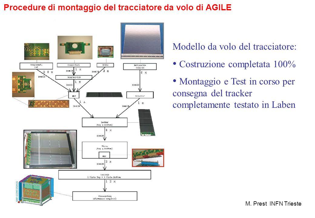 Procedure di montaggio del tracciatore da volo di AGILE M. Prest INFN Trieste Modello da volo del tracciatore: Costruzione completata 100% Montaggio e