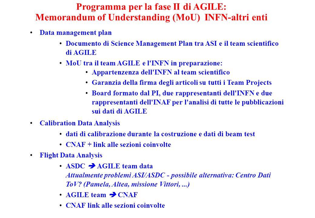 Data management plan Documento di Science Management Plan tra ASI e il team scientifico di AGILE MoU tra il team AGILE e l'INFN in preparazione: Appar