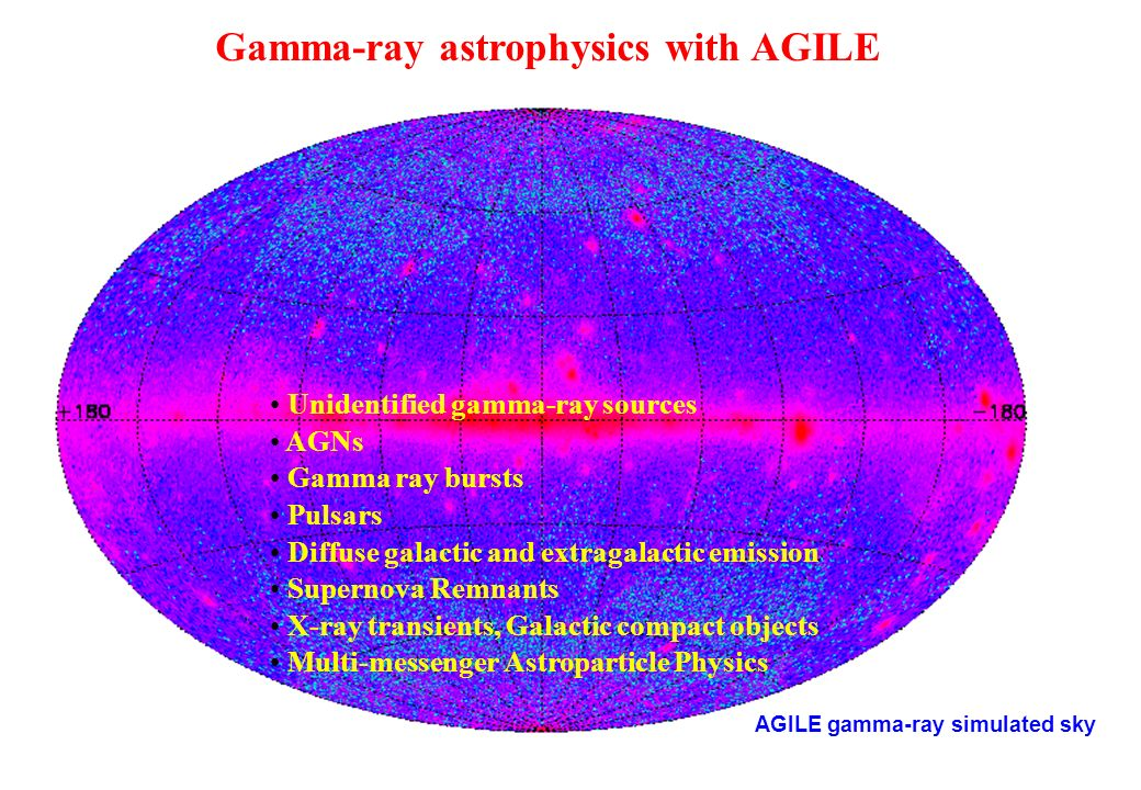 Gamma-ray astrophysics with AGILE Unidentified gamma-ray sources AGNs Gamma ray bursts Pulsars Diffuse galactic and extragalactic emission Supernova R