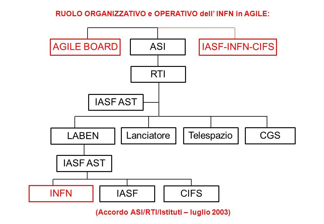 AGILE BOARD ASI IASF-INFN-CIFS RTI IASF AST LABEN LanciatoreCGS Telespazio IASF AST INFN IASFCIFS (Accordo ASI/RTI/Istituti – luglio 2003) RUOLO ORGAN