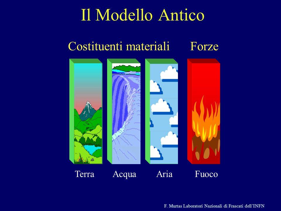 F. Murtas Laboratori Nazionali di Frascati dellINFN Il Modello Antico AriaTerraAcquaFuoco Costituenti materialiForze