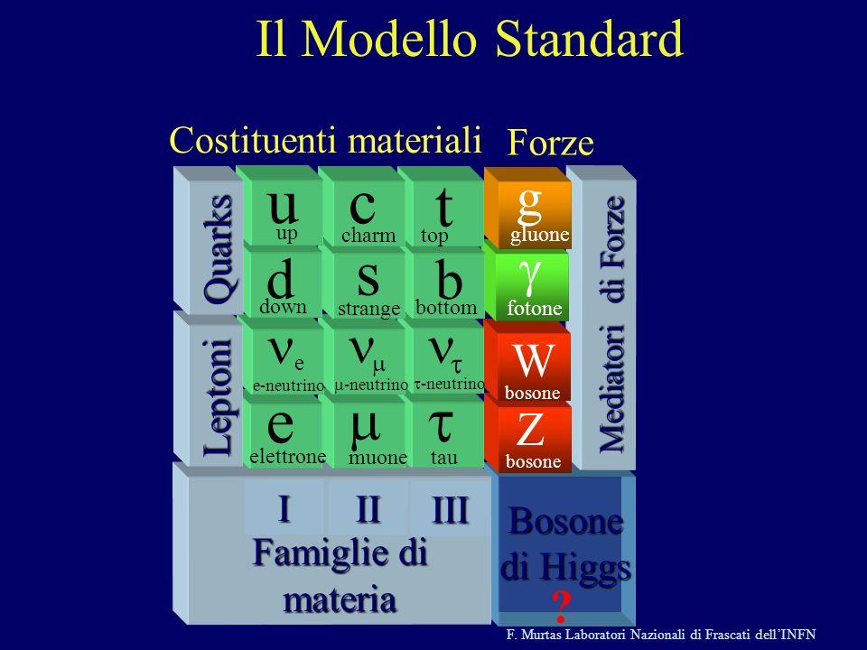 F. Murtas Laboratori Nazionali di Frascati dellINFN Bosone di Higgs Mediatori di Forze Z bosone W fotone g gluone Famiglie di materia Famiglie di mate