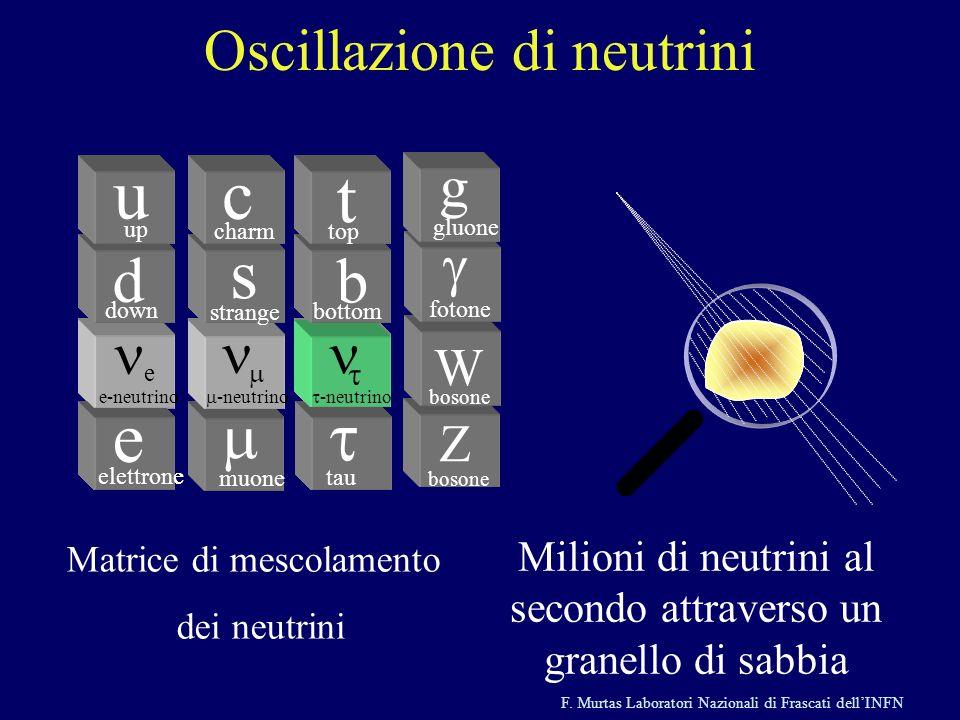 F. Murtas Laboratori Nazionali di Frascati dellINFN e e d down u up elettrone e-neutrino muone -neutrino s strange c charm -neutrino tau b bottom t to