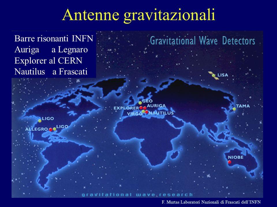 F. Murtas Laboratori Nazionali di Frascati dellINFN Antenne gravitazionali Barre risonanti INFN Auriga a Legnaro Explorer al CERN Nautilus a Frascati