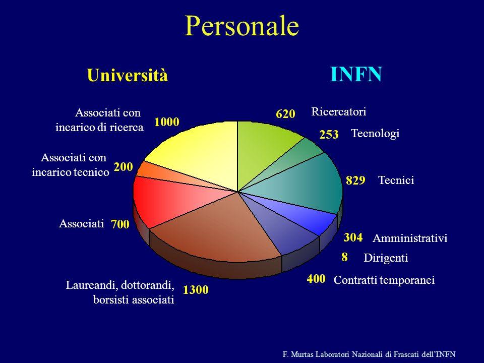 F. Murtas Laboratori Nazionali di Frascati dellINFN Personale Associati con incarico di ricerca Associati con incarico tecnico Associati Laureandi, do