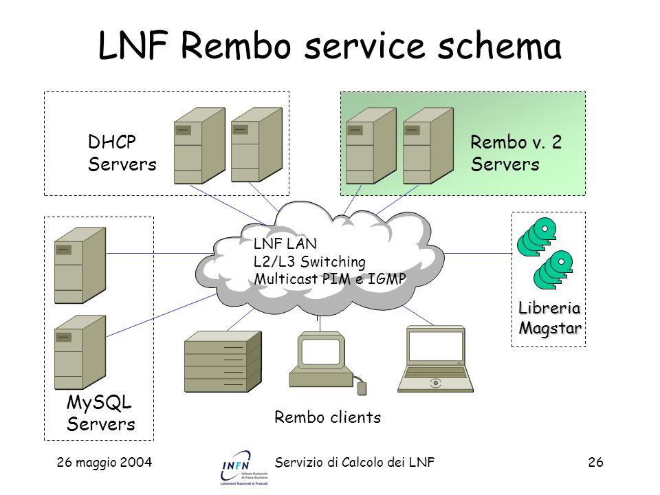 26 maggio 2004Servizio di Calcolo dei LNF26 LNF Rembo service schema DHCP Servers Rembo v. 2 Servers Rembo clients LNF LAN L2/L3 Switching Multicast P
