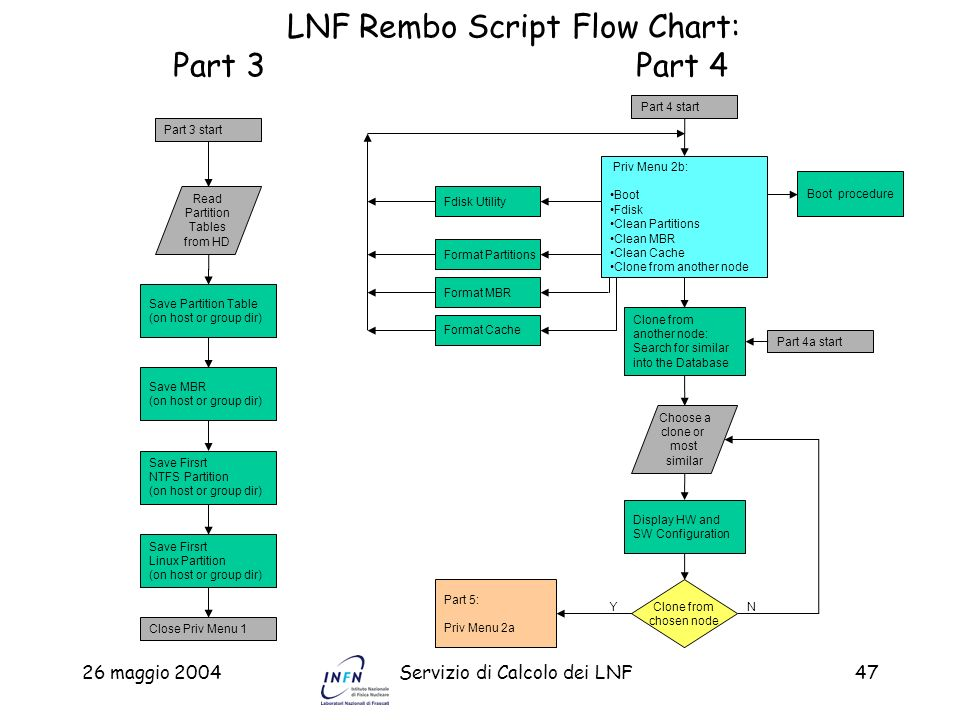 26 maggio 2004Servizio di Calcolo dei LNF47 LNF Rembo Script Flow Chart: Part 3 Part 4 Part 3 start Save MBR (on host or group dir) Read Partition Tab