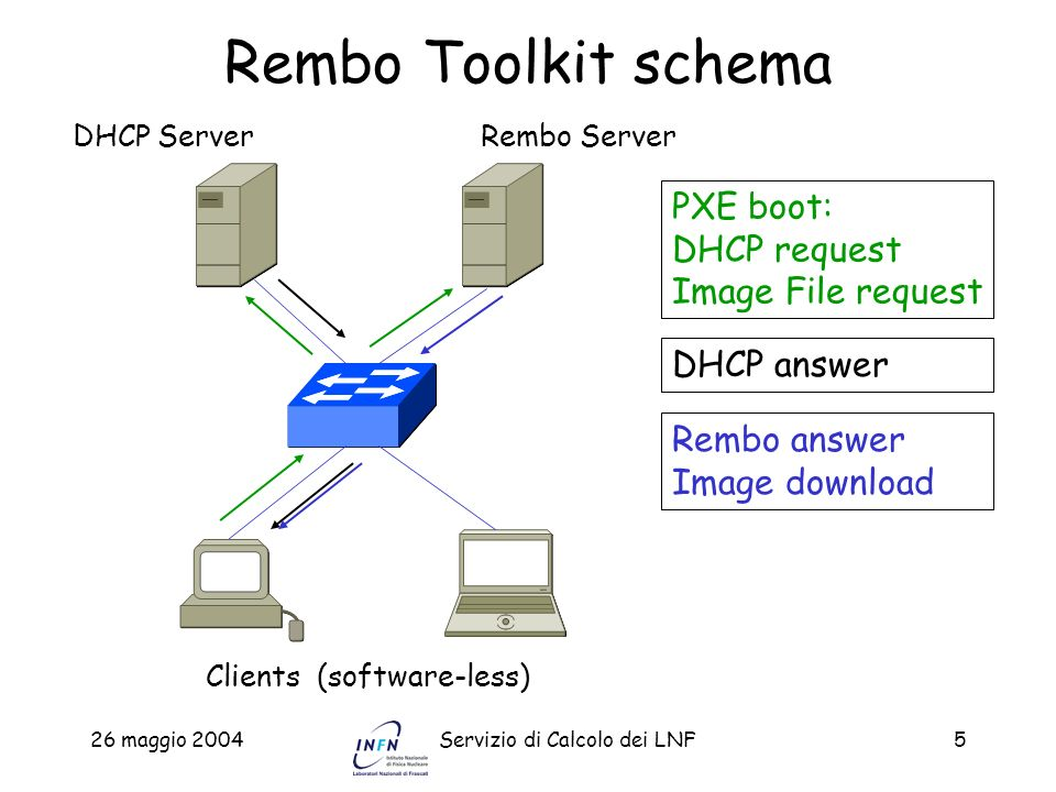 26 maggio 2004Servizio di Calcolo dei LNF6 Requisiti lato server Sistemi operativi: –Windows NT/2000/XP –Linux –Sparc Solaris E necessario un DHCP server per inviare i parametri di boot alla bootrom PXE del client (puo essere lo stesso Rembo server) Una applicazione Windows GUI viene fornita per configurare il server in modo semplice