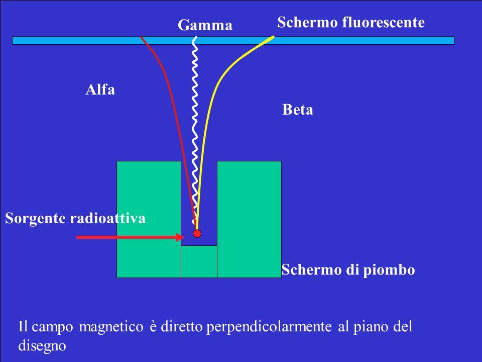decadimento una particella è costituita da 2 protoni e 2 neutroni...... (un nucleo di Elio) Emissione per effetto tunnel E x t = h/2 Principio di inde