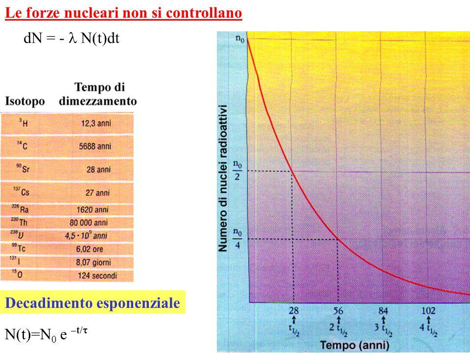 Schermo fluorescente Schermo di piombo Sorgente radioattiva Beta Alfa Gamma Il campo magnetico è diretto perpendicolarmente al piano del disegno